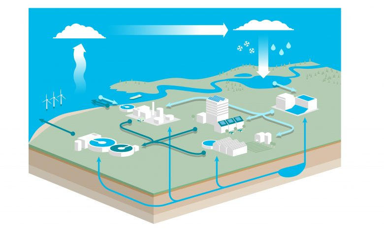 The urban Watercycle.